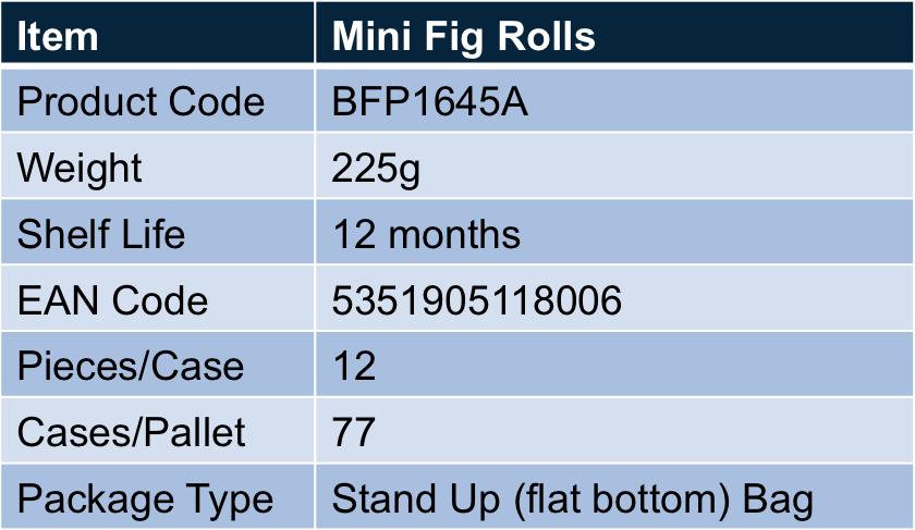 minifigrolls